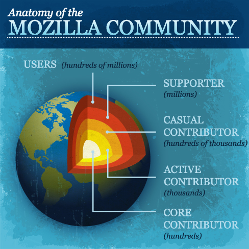 Who Is In The Mozilla Community? – davidwboswell