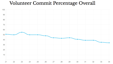 volunteer_commit_percentage
