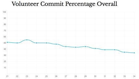 volunteer_commit_percentage